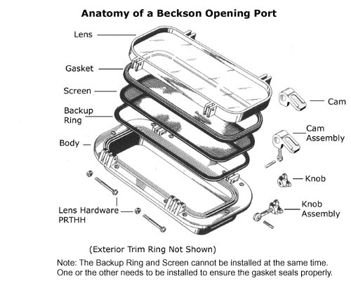 Anatomy of a Beckson Port